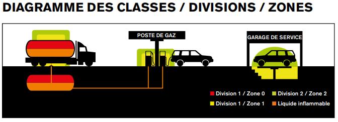 diagramme des zones Atex