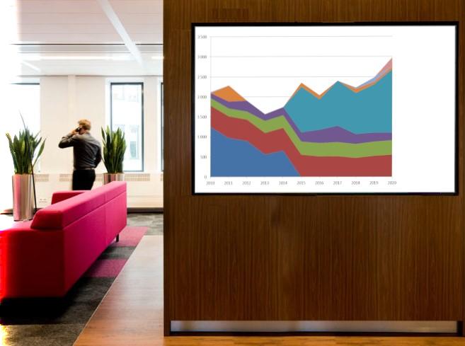 Affichage digital en entreprise