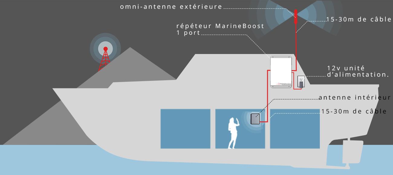 Marine Boost 5.1 amplificateur GSM