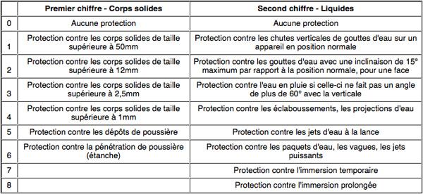 indice de protection et d'étancheité